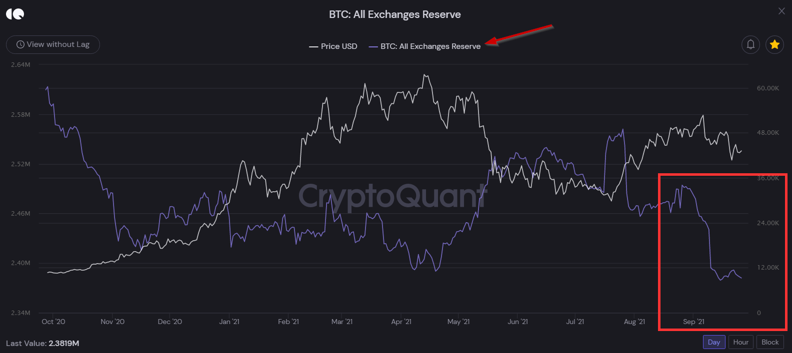 2021-09-27 16_24_44-Bitcoin Exchange Flows - CryptoQuant _ Overview
